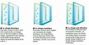 comment choisir sa fenetre With type de toiture maison 4 type de double vitrage