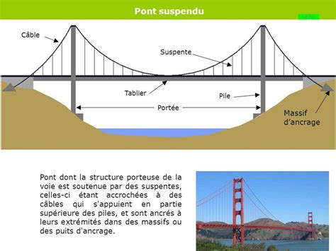 portee d un pont portee d un pont 28 images pont maicasagi le bois au profit de l ing 233 nierie r 233 seau