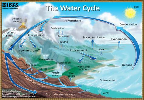 fundamentals   water cycle