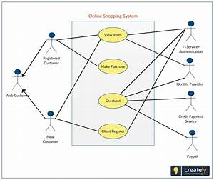 A Use Case Diagram  Uml  Showing Online Shopping System