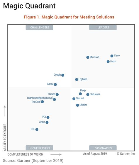 gartner magic quadrant  meeting solutions bluejeans
