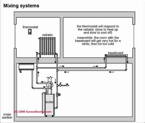 uneven heat diagnosing correcting uneven heat  rooms
