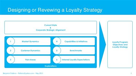 Customer Loyalty Strategies Images