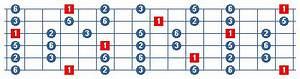 Blues En Pentatonische Toonladders Muziektheorie Voor