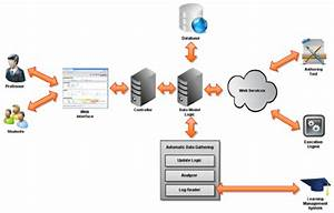 Software Architecture Of The Student Model Repository