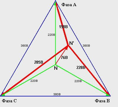 Перекос фаз в трехфазной сети причины последствия меры защиты
