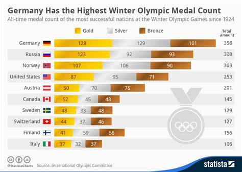 olympic gold medal table chart germany has the highest winter olympic medal count