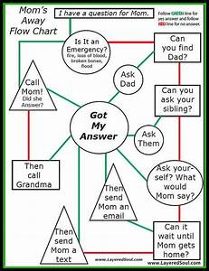 Flow Chart For When Mom U0026 39 S Away And The Kids Have Questions