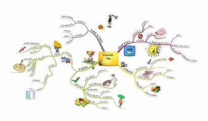 Imindmap Mind Mapping Powerful Tips Created Ultimates