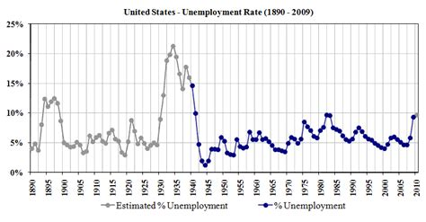 bureau of statistics united states unemployment the wiki