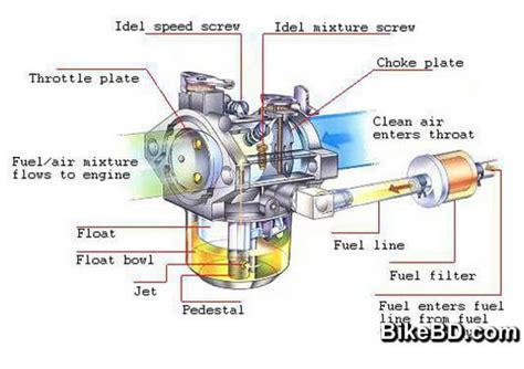 What Is Motorcycle Choke & Its Purpose?