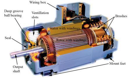Electric Motor Selection by Electric Motor Cutaway Impremedia Net