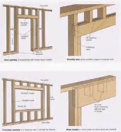 pin framing window door and skylight details to the detail drawings on