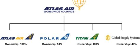 ATLAS AIR WORLDWIDE HOLDINGS INC - FORM 10-K - February 14 ...