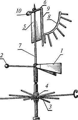 Шкала бофорта для визуальной оценки силы скорости ветра