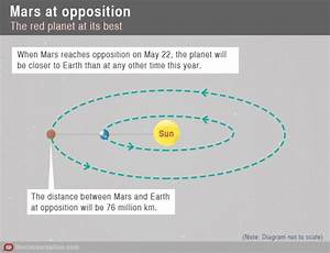 SkyWatch: Mars, Saturn, the full moon and Scorpius