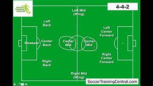 How To Play Soccer  Soccer Formations