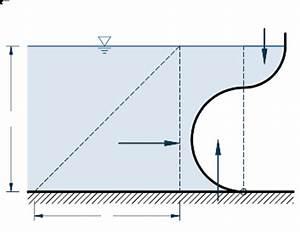 Wasservolumen Berechnen : hydrostatik bauformeln formeln online rechnen ~ Themetempest.com Abrechnung