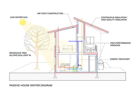 home design diagram sustainable house design 21 ideas 183 fontan architecture