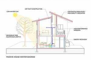 Sustainable House Design 21 Ideas  U00b7 Fontan Architecture