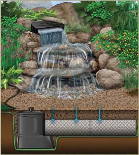 water garden pond products pondless waterfall stream