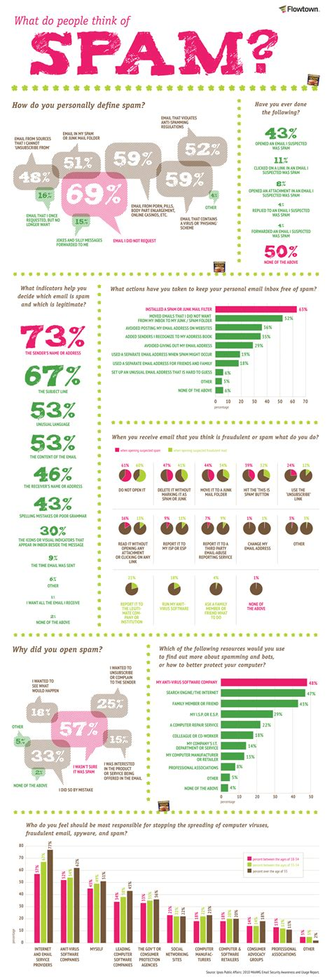 what is spam what people consider to be email spam infographic