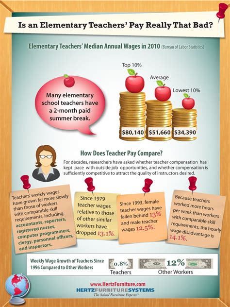 is an elementary s pay really that bad a 722 | psdSalary2