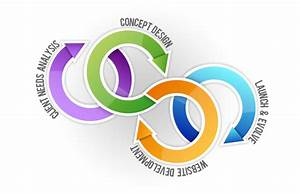 Best Website Design and Development Services Indore, India