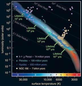 Stars On The Hr Diagram