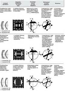 Bildgröße Berechnen Optik : brillengl ser lexikon der optik ~ Themetempest.com Abrechnung