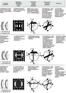 Optik Berechnen : brillengl ser lexikon der optik ~ Themetempest.com Abrechnung