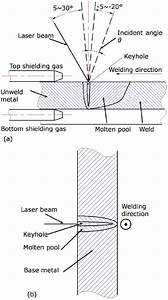 Experimental Setup Of Laser Welding With  A  1g Position