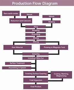 Production Flow Diagram