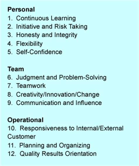 Personal Skills And Competencies Resume by Critical Success Behaviors Competencies