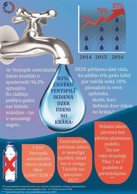 Arvien vairāk ventspilnieku dzer ūdeni no krāna | Ūdeka