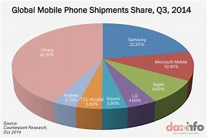 Samsung Lost One Third Of Its Global Smartphone Market To
