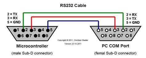 rs 232 port with receiver rx and transmitter tx signals scientific diagram