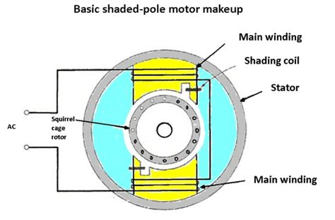 Shaded Pole Motor Wiring 3 Wire by Dc Motor And Ac Motor Difference Impremedia Net