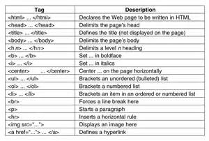 Basic HTML Tags