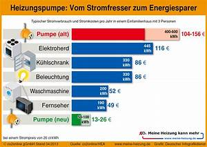 Heizkosten Berechnen Kwh : j hrlich 110 euro stromkosten durch heizungspumpe sparen ~ Themetempest.com Abrechnung