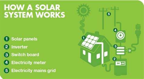 Solar Power Systems Grid Connect For Home