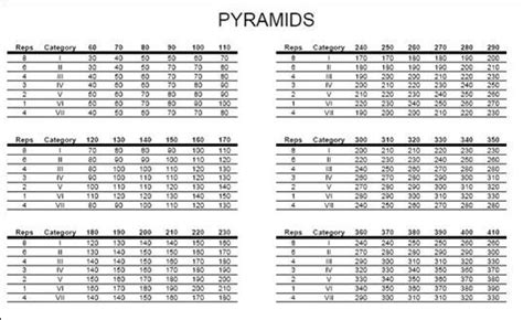 Benching Pyramid by Workout Weight Lifting Chart Most Popular Workout Programs