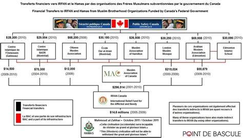 bureau gouvernement du canada irfan canada désigné organisation terroriste par le