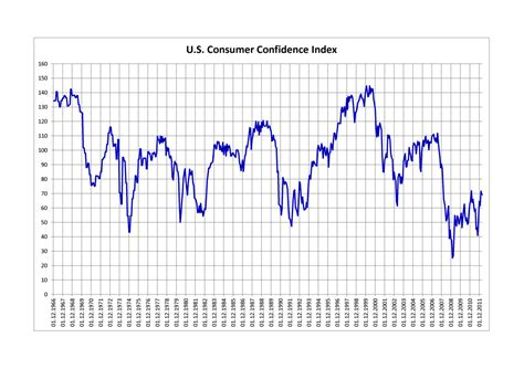 Consumer Confidence Index Wikipedia