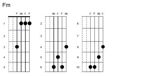 fm chord confession