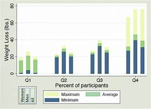 Studies  U0026 Results
