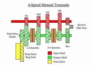 Basic Manual Transmission Player U0026 39 S Guide