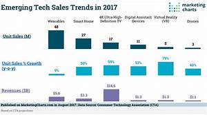 Emerging Tech Trends  Vr  U0026 Smart Home Devices Poised For