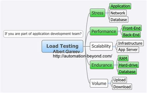 Performance Testing Test Plan Template by Not A Load Test Plan Template Automation Beyond
