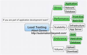 not a load test plan template automation beyond With load test plan template